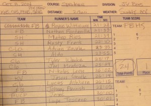 JV Boys Results